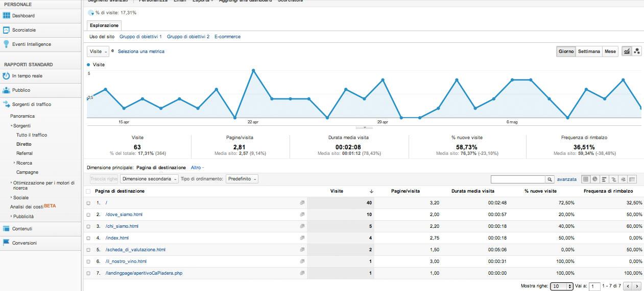 L'analisi dati del sito web con Google Analytics (parte 2)