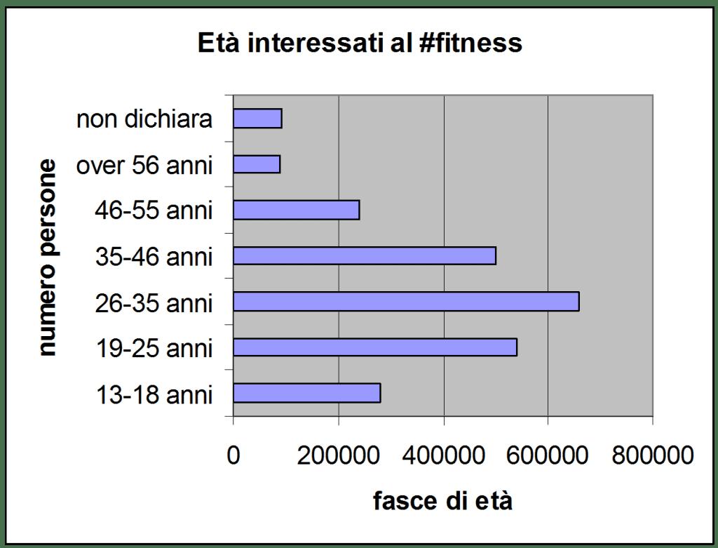Chi sono e quanti sono i fan italiani del fitness su for Quanti sono i parlamentari italiani