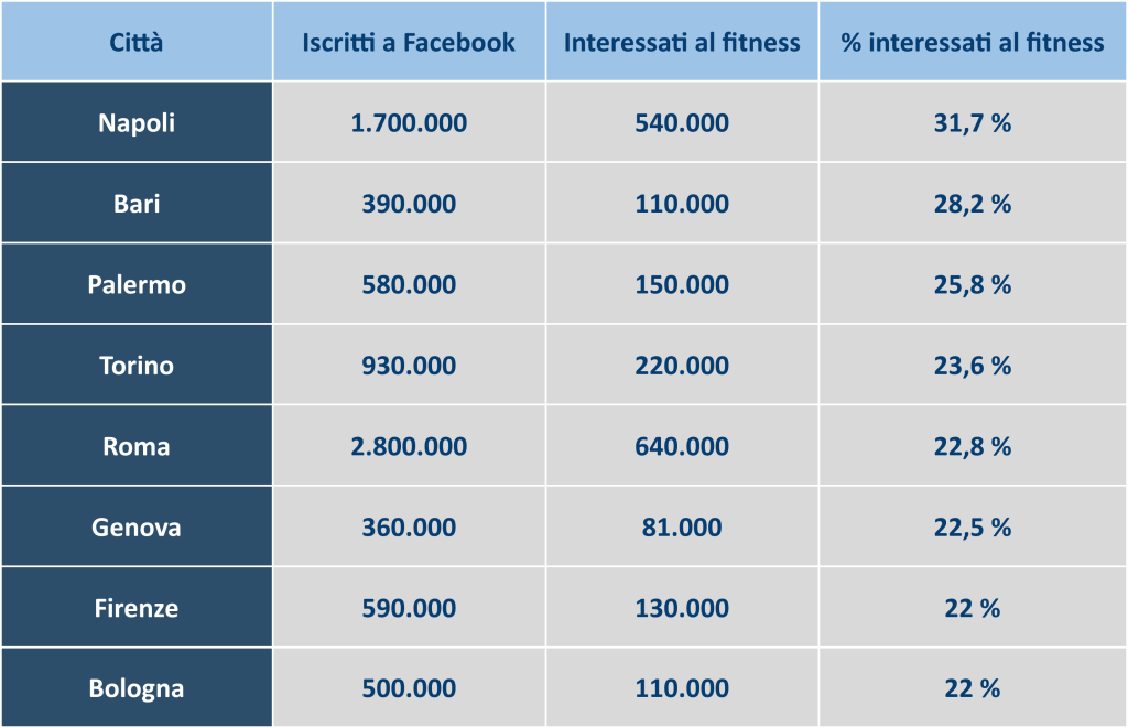 facebook fitness ricerca