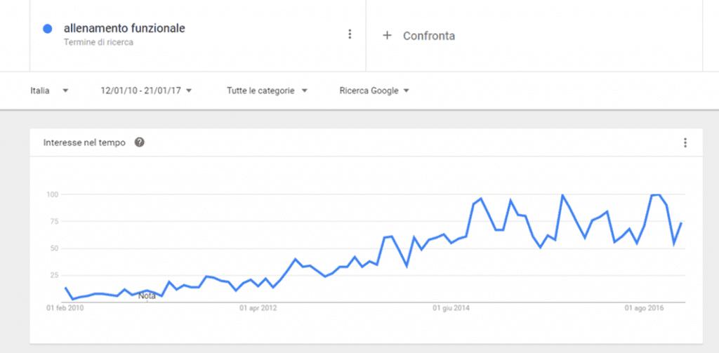 allenamento funzionale google trend